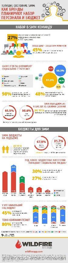 SMM и бренды