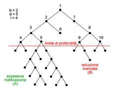La ricerca in profondità limitata, lezione di informatica teorica su okpedia.it http://www.okpedia.it/ricerca_in_profondita_limitata