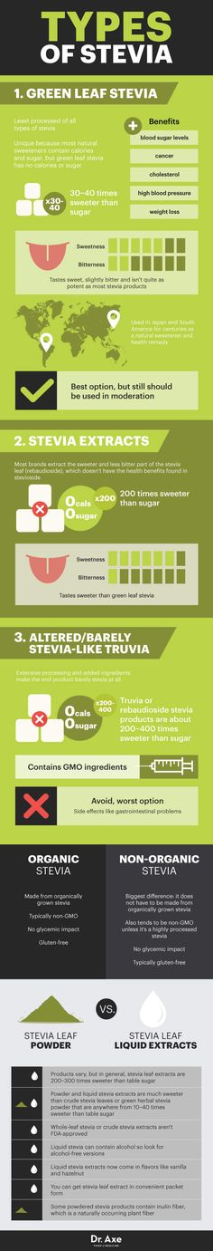 Types of stevia - Dr. Axe