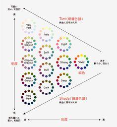 【前編】「色彩の芸術家」に近づくための配色理論(基礎知識&色彩心理)   WebNAUT