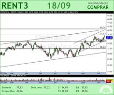 LOCALIZA - RENT3 - 18/09/2012 #RENT3 #analises #bovespa