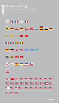 A flag timeline can express a whole nation's history in a simple graphic as each flag adoption represent a significant event throughout history. History Of Flags, Cross Flag, Historia Universal, Countries And Flags, Flag Country, Scandinavian Countries, Flags Of The World, The More You Know, National Flag