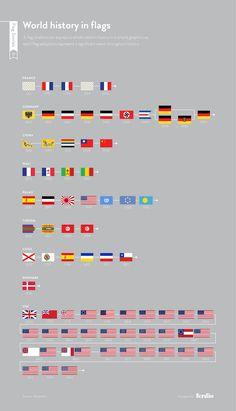 Il giallo nella bandiera del Brasile, per esempio, è la ricchezza mineraria del paese, mentre il giallo nella bandiera delle Bahamas è il sole (Flag Stories)