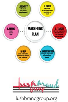 marketing plan, marketing plan infographic, infographic, lush brand group, lushbrandgroup.org