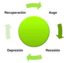 La agresividad del ciclo económico y la falta de respuesta adecuada del liderazgo político y económico