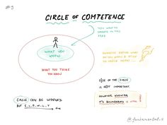 """CIRCLE OF COMPETENCE""""So, the simple takeaway here is clear. If you want to improve your odds of success in life and business then define the perimeter of your circle of competence, and operate inside. Over time, work to expand that circle but never fool yourself about where it stands today, and never be afraid to say """"I don't know.""""https://www.farnamstreetblog.com/2013/12/mental-model-circle-of-competence/"""