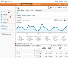 A super duper easy Google Analytics guide