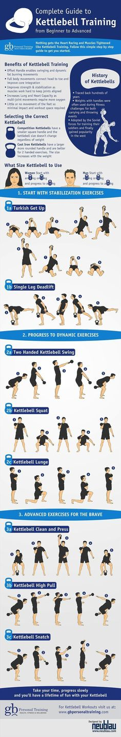 the complete guide to kettlebell exercise: