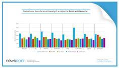 """Jeśli jeszcze nie widzieliście naszego raportu """"Banki w internecie"""" zajrzyjcie do zakładki Slideshare na Facebooku lub na naszą stronę www! Tam dane o najpopularniejszych bankach w sieci!"""