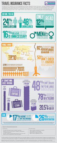 Travel insurance facts #travel