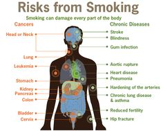 Smoking? We care about the air you breathe! #Smoking is the main cause of COPD. By using home salt therapy your lungs and get rid of the residual tar and smoking cough. The salt aerosols help to clear the mucus and other residual tar from smoking, fight respiratory infections and maintain a good respiratory system.