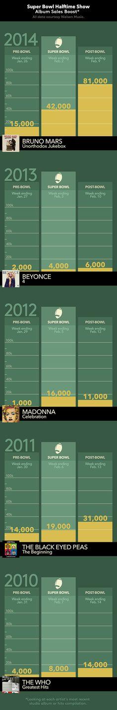 How do Super Bowl halftime show performances impact record sales?