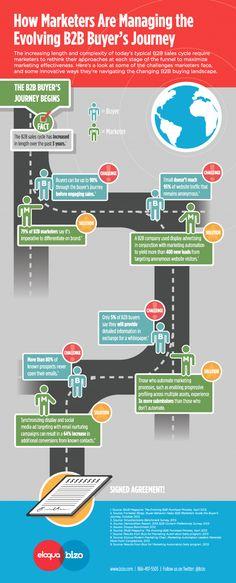 B2B Marketing Decision Process