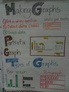 An amazing array of creative math anchor charts
