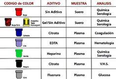 tubos para muestra de sangre colores - Buscar con Google