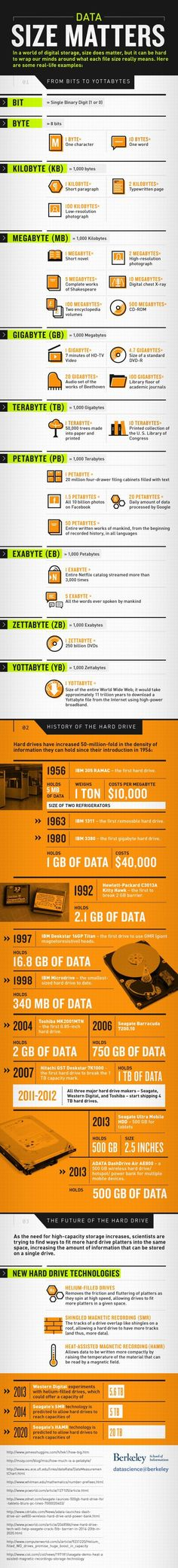 Data Size Matters!Most of you are working on your computer all day long, save what you have created and dont think much about it after that. Well for starters, did you know that just 5 MB of hard drive space cost $10,000 back in 1956????