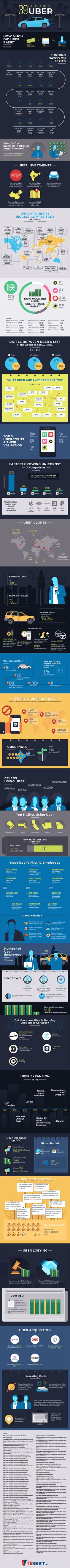 39 Facts About Uber (Infographic) 2018 - 16best.net