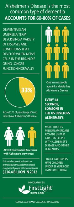 http://globalehp.org/2013/08/29/tips-to-talk-to-dementia-and-alzheimers-patients/