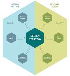 Understanding #Design Strategy