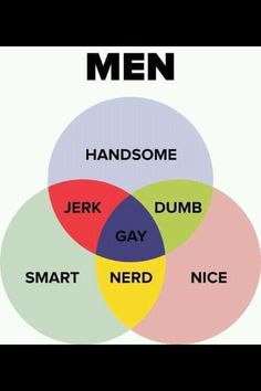 Funny infographic...