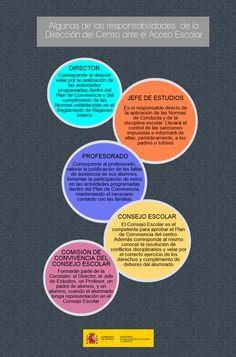 Responsabilidades de la Dirección del Centro ante el acoso escolar