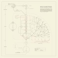 Ferran Adrià: El mapa del proceso culinario | Fotogalería | El País Semanal | EL PAÍS  En la imagen, la evolución culinaria en el presente según las ideas de Adrià y la transformación a diagrama por Bestiario. BESTIARIO