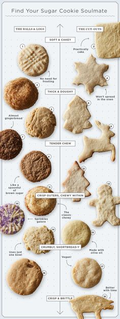 Food 52 Guide to finding your sugar cookie soulmate. Use the infogrpahic to find out which one you should bake!