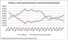 Inflacja a realne oprocentowanie rocznych lokat bankowych. Źródło www.comperia.pl