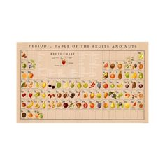 """The Periodic Table of Fruits and Nuts."""