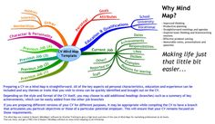 mind mapping | This Mind Map can be used as a high level template for your CV. It's ...