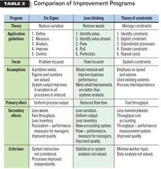 Comparison Lean , SS and TOC