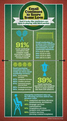 Email continues to score some love #emailMarketing #Infographic #yvlcm