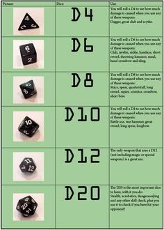 iTeenGeek | D&D DIce Chart!  So that's what they're all for!