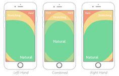 The Thumb Zone: Designing For Mobile Users – Smashing Magazine