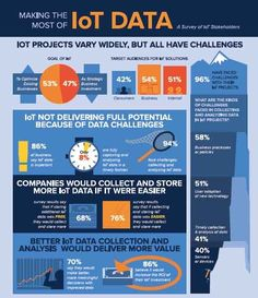 The IoT is Useless - Unless You Fix Your Data Problems [Infographic] Smart Home Technology, Digital Technology, Blockchain, Data Analytics, Cloud Computing, Data Science, Big Data, Machine Learning, Challenges