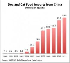 'China Sneaks its Chicken in on Man's Best Friend (1 August 2012).' An informative article detailing the history of China's chicken exporting relationship with the U.S. and how that relates to the jerky treats that have sickened over 1,300 American pets.