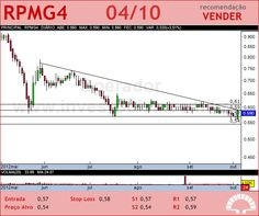 PET MANGUINH - RPMG4 - 04/10/2012 #RPMG4 #analises #bovespa