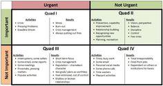 Stephen Covey's Time Management Matrix | Biplab Chatterjee (LION) | LinkedIn