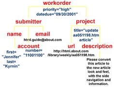Anatomy of an XML document: what are the parts of an XML file #coding #xml