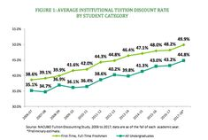 NACUBO report finds tuition discounting up again College Costs, College Discounts, Line Graphs, Freshman, Higher Education, First Time, Meant To Be, Budgeting, Student