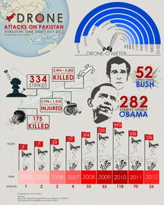 Drone Attacks on Pakistan - Infographic