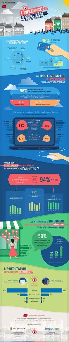 #Infographie influence de l'e-reputation sur les achats