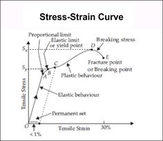 Stress Strain Curve graph - Physics important notes