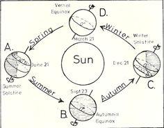 The Trip Around the Sun: Seasons   6th Grade Science   Pinterest ...