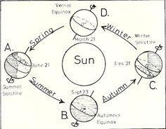 diagram of earth u0026 39 s tilt and the seasons for bfsu d6