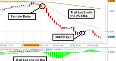 Strategy Series: The Easy MAC http://forex-quebec.com/strategy-series-the-easy-mac-macd/ #MACD #trading