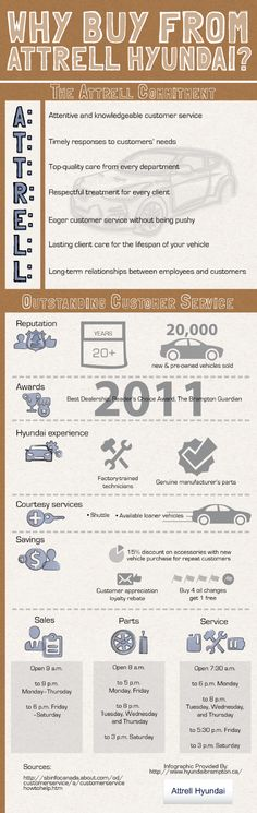 At Attrell Hyundai, we are proud to have received the Best Customer Retention Award for Service as well as the Best Dealership Reader's Choice award from The Brampton Guardian in 2011. Learn more about our stellar service in this infographic. Infographic source: http://www.hyundaibrampton.ca/653821/2013/02/28/why-buy-from-attrell-hyundai-of-brampton-infographic.html