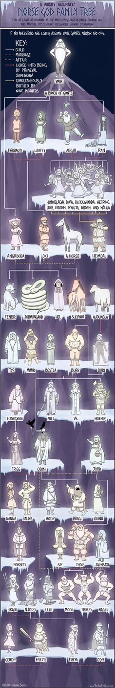 http://mentalfloss.com/article/71689/get-tangled-these-mythical-god-family-trees