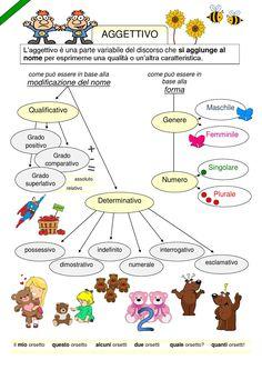 Mappa aggettivo Lingua italiana -scuola primaria