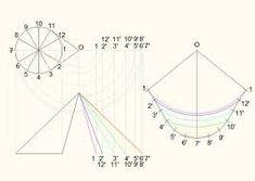 """剪髮理論"" - Google 검색 Line Chart, Diagram, Google"